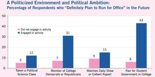 Young women are also far less likely to participate in political activities than their male counterparts.