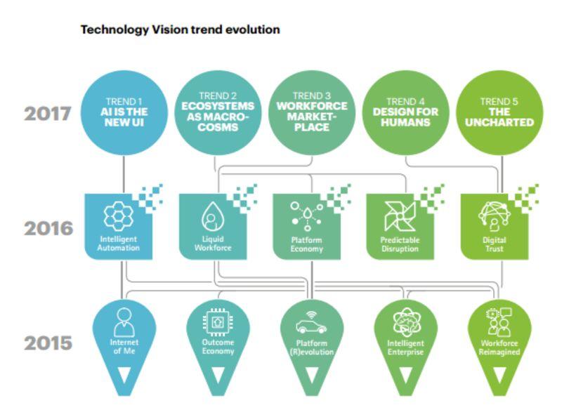 Technology Vision Trend Evolution