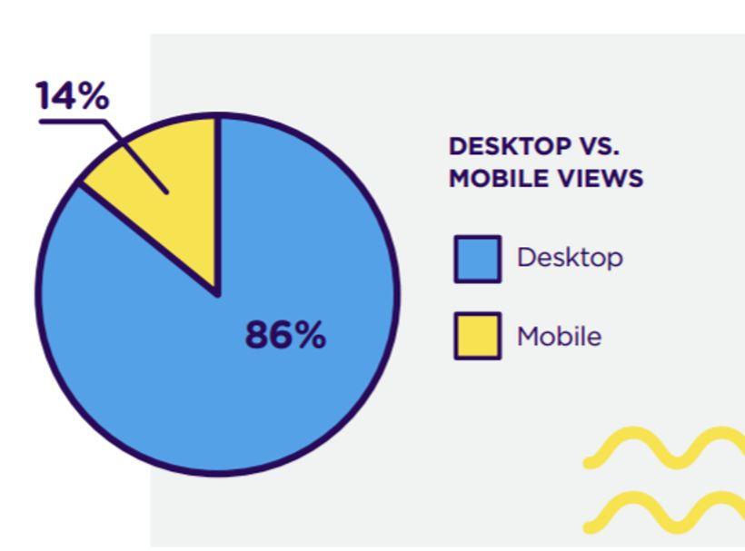 Video consumption - mobile vs desktop