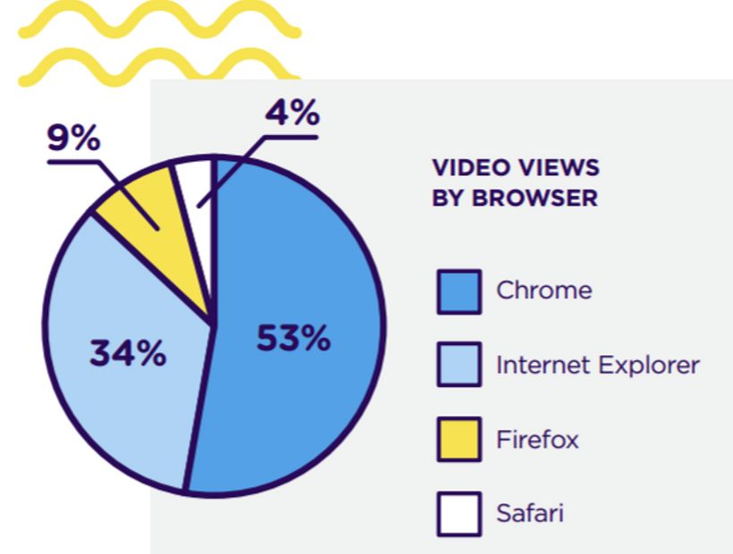 Video views and browser preferences