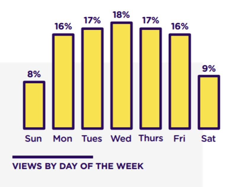 Views by day of the week