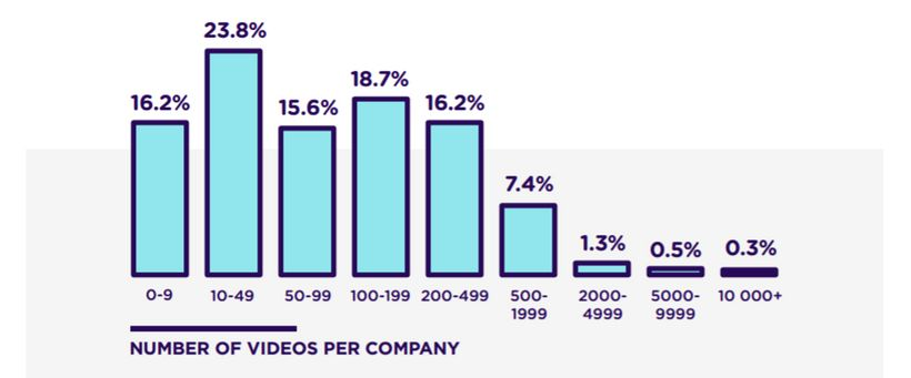 Number of videos per company