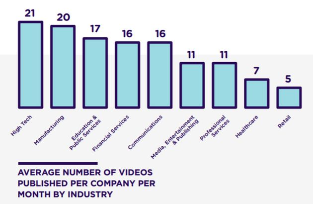 2017 Video in Business - 15 Significant Statistics | HuffPost