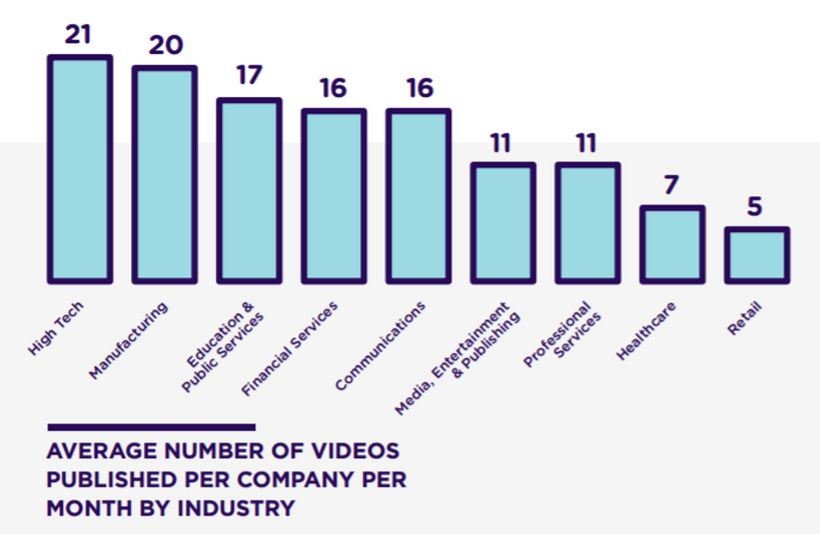 Average number of videos published per month, by industry