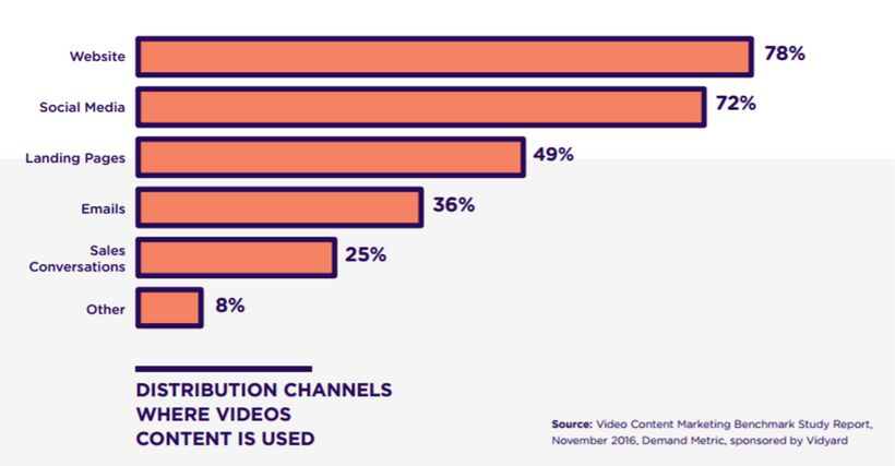 Distribution channels where video content is used