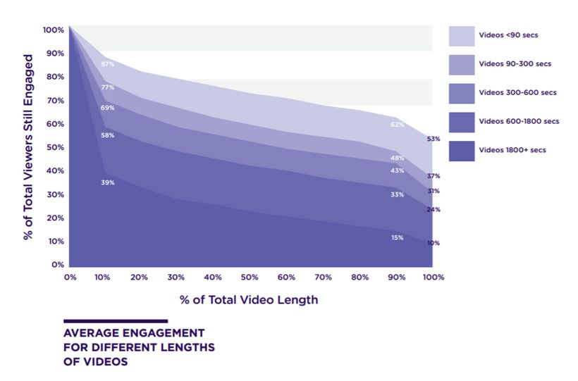 Video engagement by video length of time