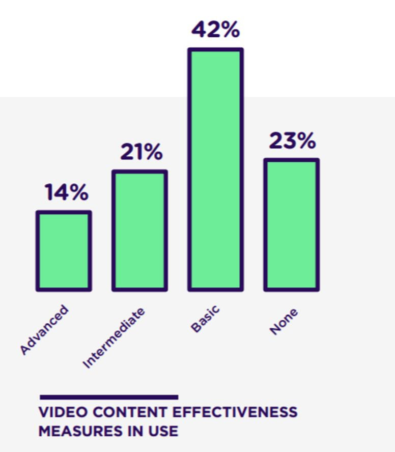 Video content analytics usage