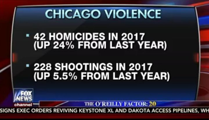 Donald Trump tweeted Chicago crime statistics after they appeared on Fox News.