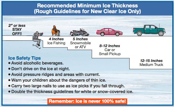 Officials in Minnesota have shared these guidelines for walking or driving on ice.