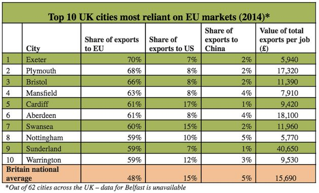 Six Of The Top Ten UK Cities Most Reliant On The EU Voted