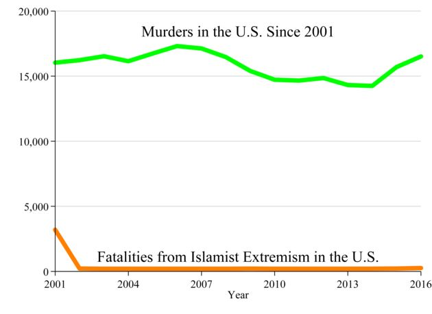There Have Been No Fatal Terror Attacks In The U.S. By Immigrants From The 7 Banned Muslim