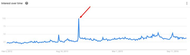 "Google searches for ""heroin"" spiked in the week after Hoffman died."