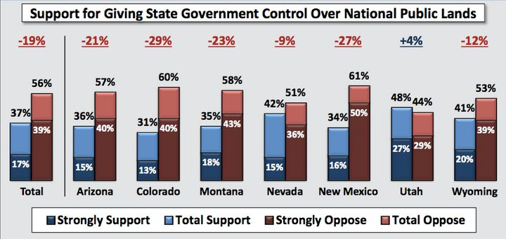 Western voters widely reject the plan to turn national public lands over to state control.