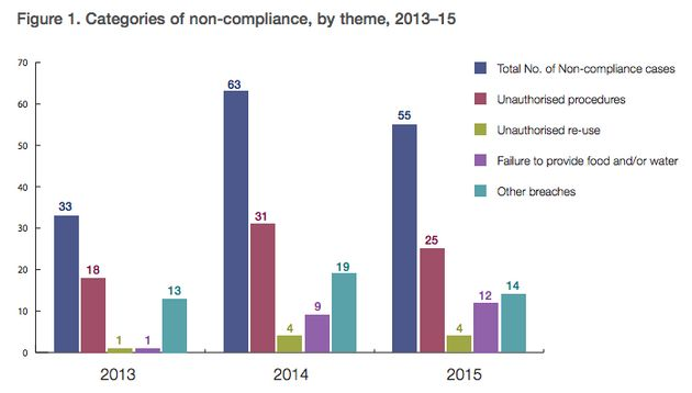 A graph showing levels of animal testing non-compliance between 2013 and 2015. There were...