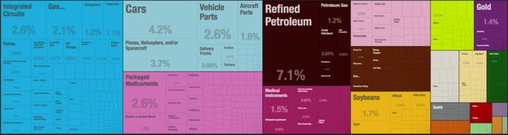 """US exports in 2014. In 2015, Congress lifted the crude oil export ban, which led to an <a rel=""""nofollow"""" href=""""http://money.c"""