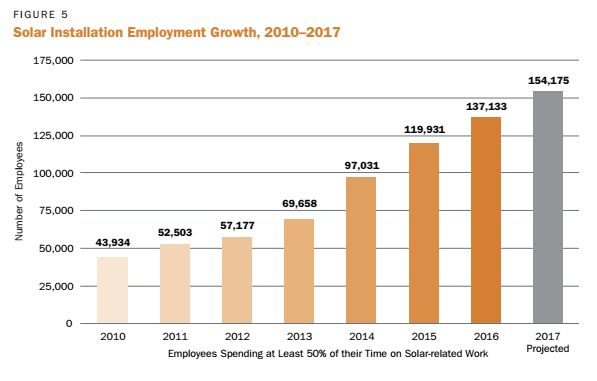 Solar industry jobs surged in 2016