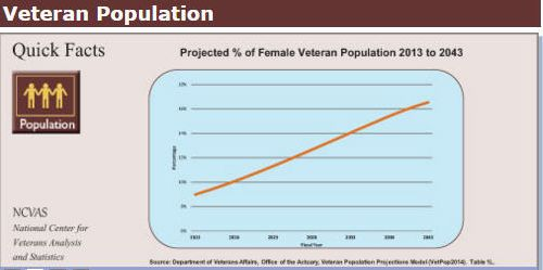 The projected female veteran population is on the rise, according to the U.S. Department of Veterans Affairs (VA)'s  own stat
