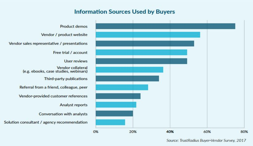Information source used by buyers