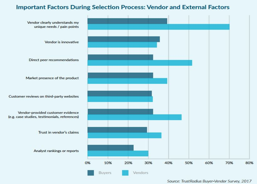 Important factors during selection process: vendor and external factors