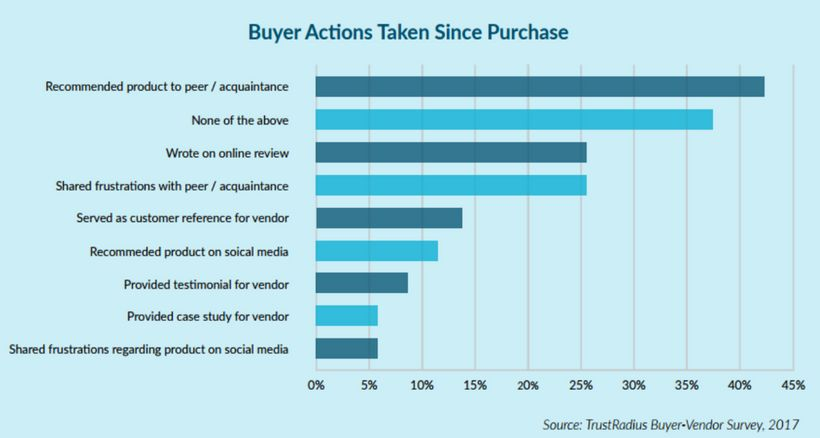 Buyer actions taken since purchase - area of opportunity for vendors