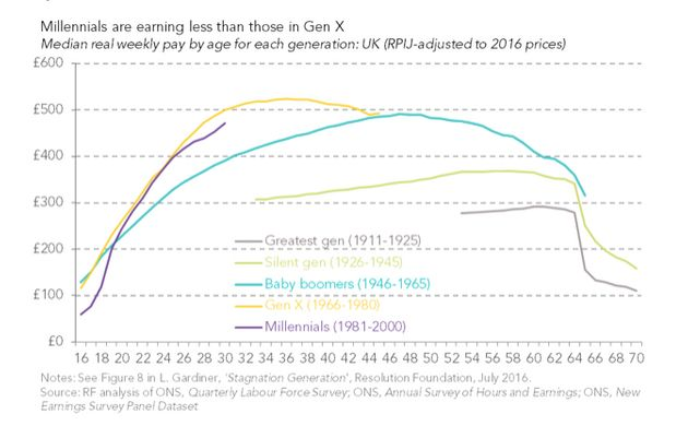 Millennial Men Earn £12,500 Less Than The Generation Before Them By The Time They Hit
