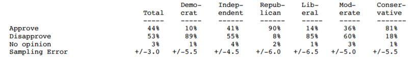 "<a rel=""nofollow"" href=""http://i2.cdn.turner.com/cnn/2017/images/02/03/rel2a.-.trump.pdf"" target=""_blank"">CNN poll, conducted"