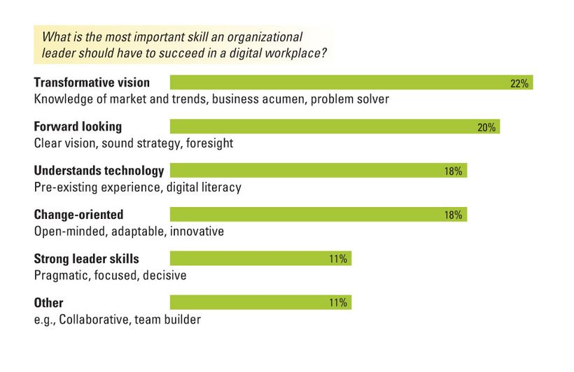 Most important skills in a digital workplace?