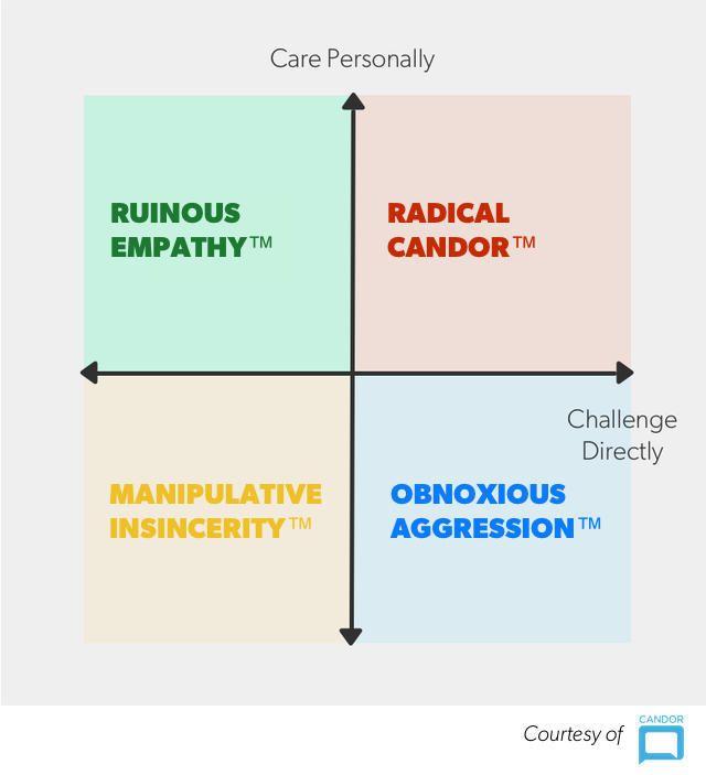 The Radical Candor framework