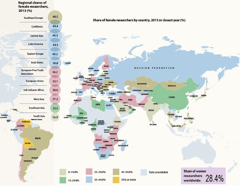 Source: UNESCO Science Report, Towards 2030.
