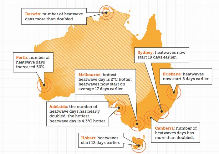 Australia's capital cities are experiencing hotter, longer or more frequent heatwaves of the 1980-2011 period compared to the