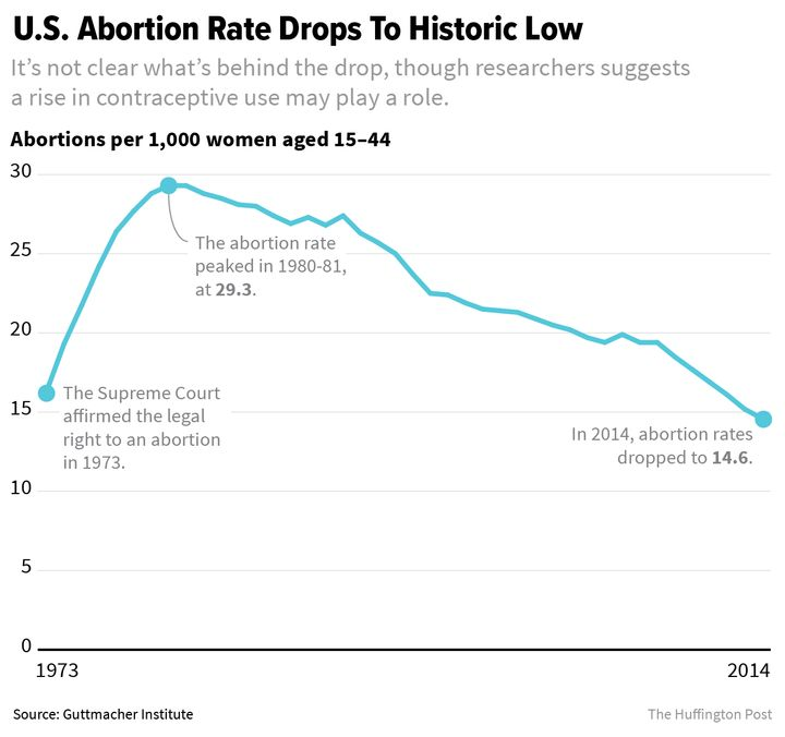 We Already Know How To Safely Reduce Abortions | HuffPost Life