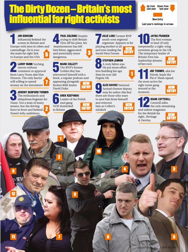 Hope not Hate's list of Britain's 12 most influential far-right