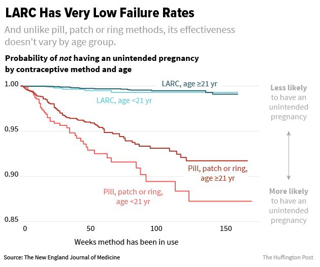 Women who chose long-acting reversible contraception LARC as their birth control method had a much lower...