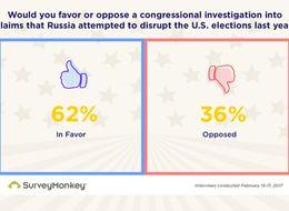 Poll: Americans Favor Investigations Into Flynn Resignation, Russia Ties
