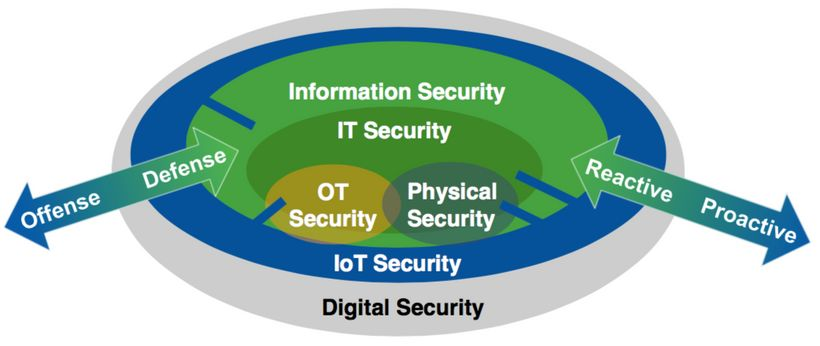 Modern IT security model - Gartner
