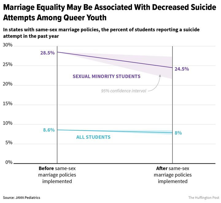 In states with same-sex marriage policies the percent of students reporting a suicide attempt in the past year decreased especially among LGBT youth.