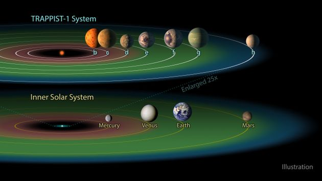 NASA Exoplanet Discovery: Can These Planets Really Contain Alien