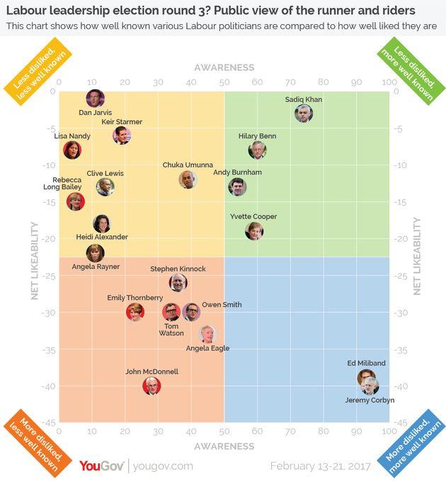 The survey showed ex-shadow cabinet members including Sadiq Khan,Hilary Benn, Andy Burnham and...