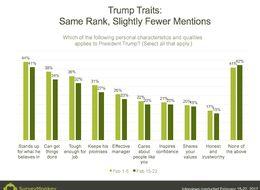 Poll: Trump Perceptions Stable Despite Crisis Coverage