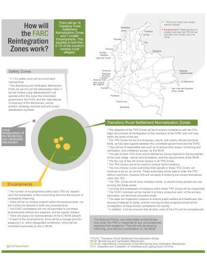 Infographic from Colombian High Commission for the Peace