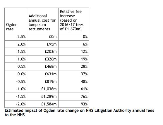 NHS Facing £1bn Bill Under Liz Truss Plan To Increase Compensation Payouts For Personal Injury Court