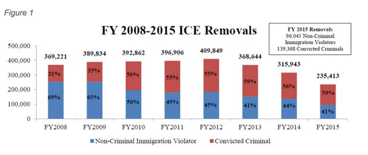 "<a rel=""nofollow"" href=""https://www.ice.gov/removal-statistics/2015"" target=""_blank"">ICE Removals 2008-2015</a>."