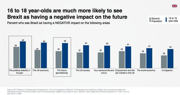 Teens are much more worried about the impact Brexit will have on society, the economy and future generations...