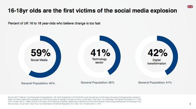 Teens feel social media is developing too
