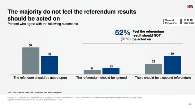 The majority of 16 to 18-year-olds believe the EU Referendum result should not be acted