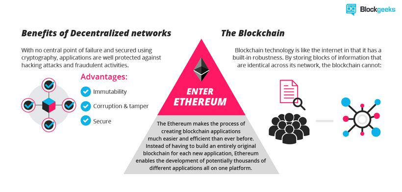 Ethereum is a cryptocurrency application