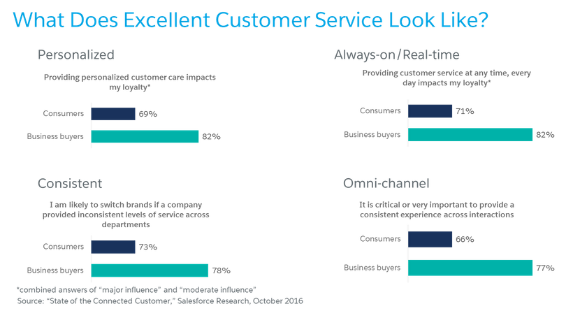 What does excellent customer service look like?