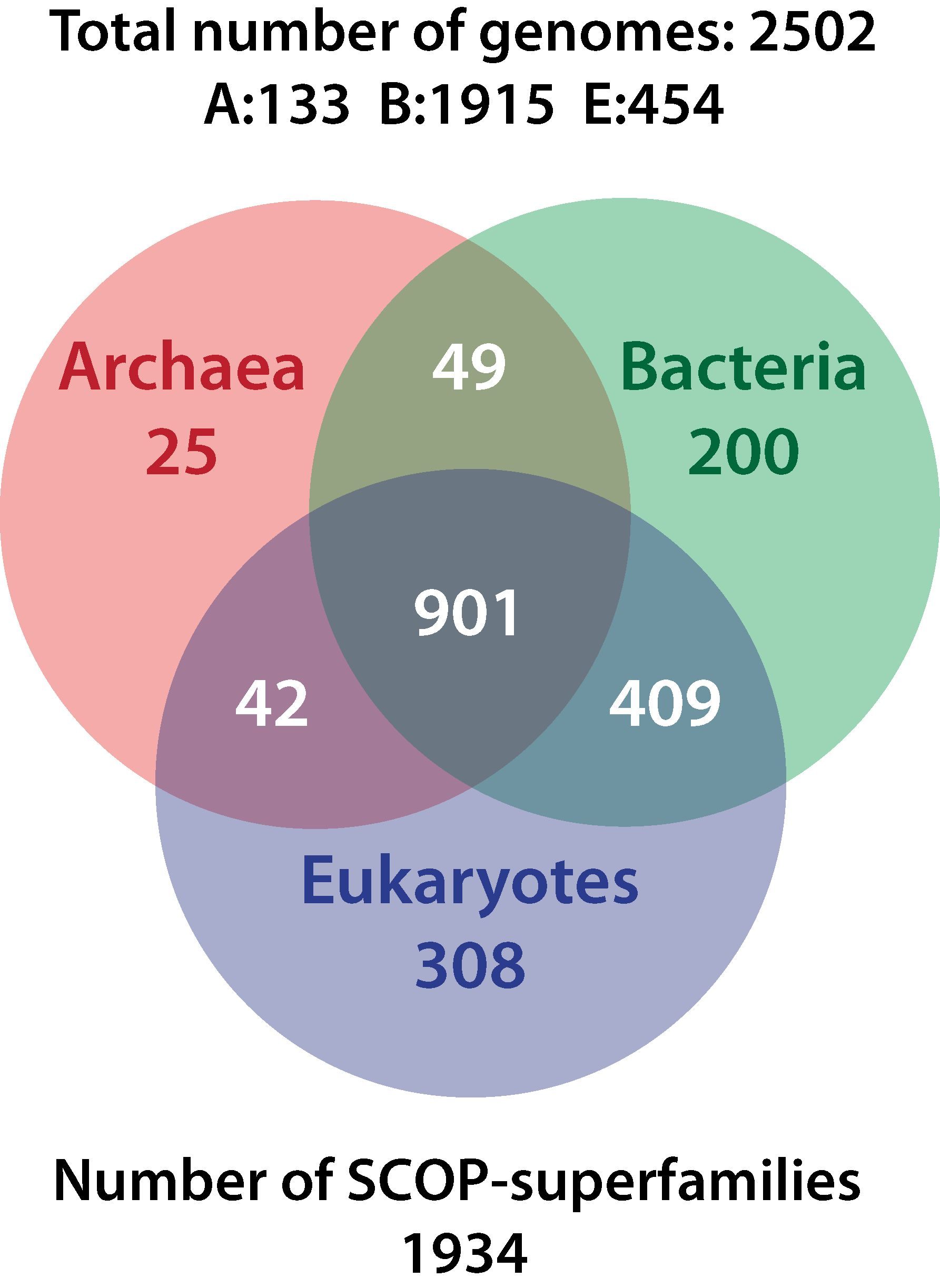 archaea vs bacteria What is the difference between archaebacteria and what is the difference between archaebacteria and eubacteria archaea are similar to bacteria.