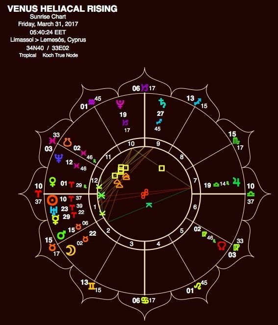 Here is a hint as to the timing of the Venus Resurrection in Aries!