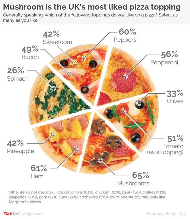 Revealed: UK's Favourite Pizza Topping Is